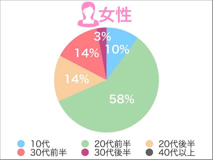 タップルの口コミ評判!女性の年齢層グラフ