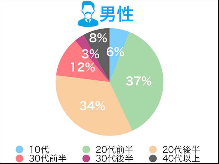 タップルの口コミ評判!男性の年齢層グラフ
