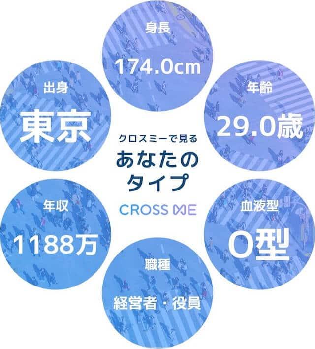 マッチングアプリCROSS ME(クロスミー)の調査からわかったデータ