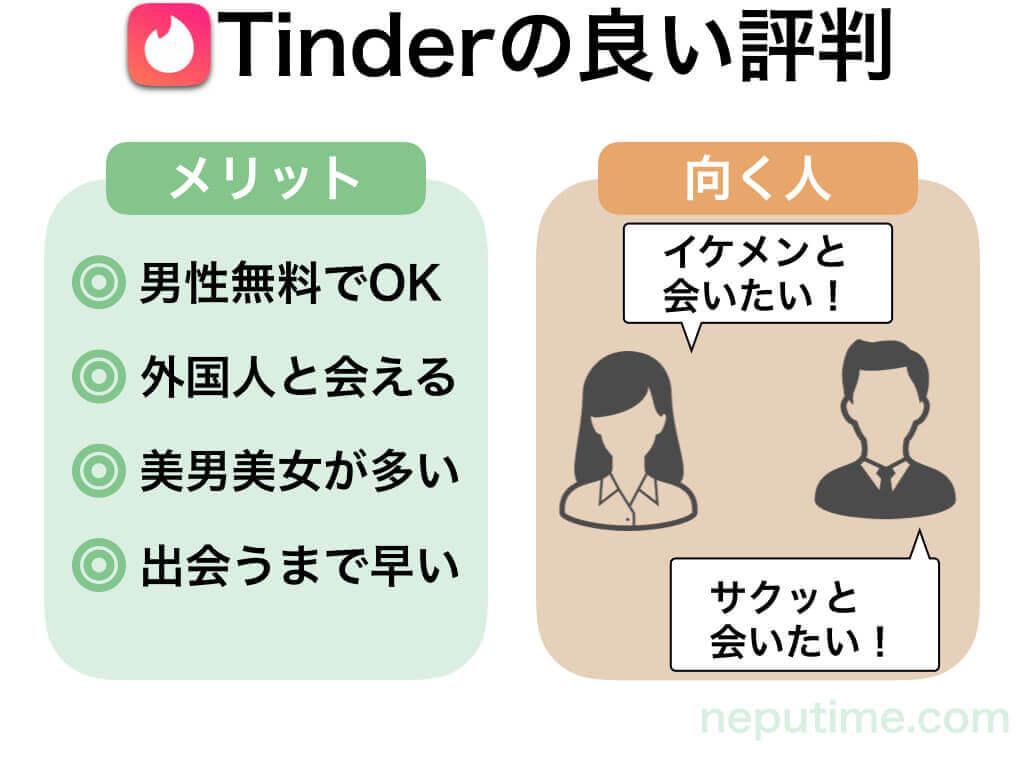 Tinder(ティンダー)の良い口コミ評判