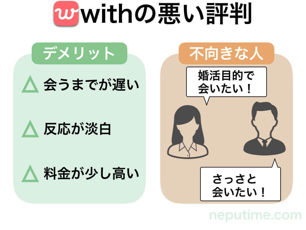 with利用者の悪い評判と口コミ