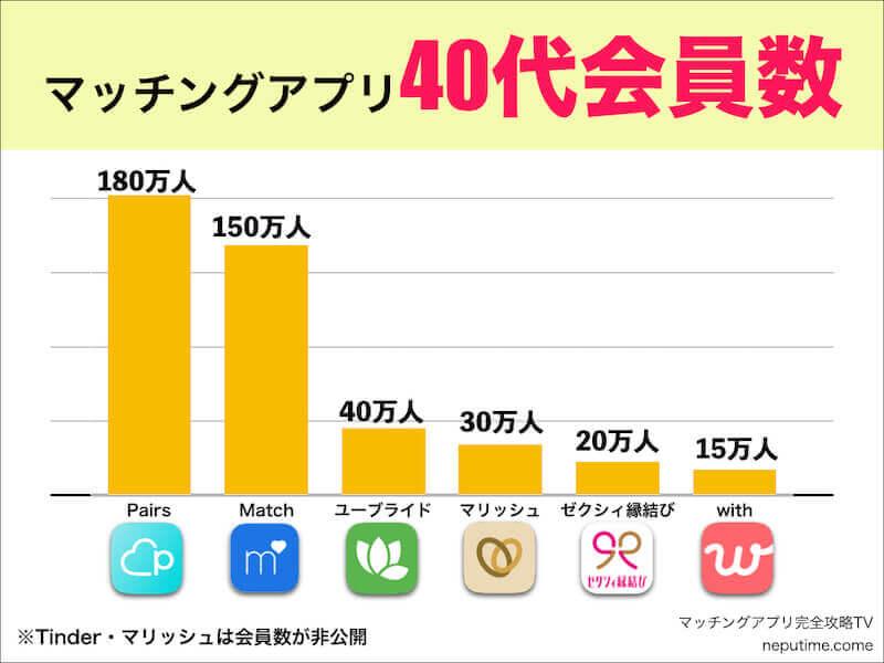 マッチングアプリで40代が多いおすすめアプリ