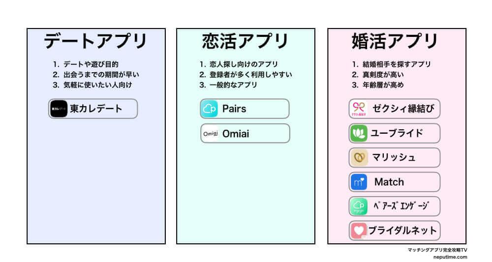 マッチングアプリの目的と使えるアプリ