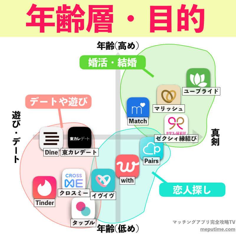 マッチングアプリの相関図・目的や年齢