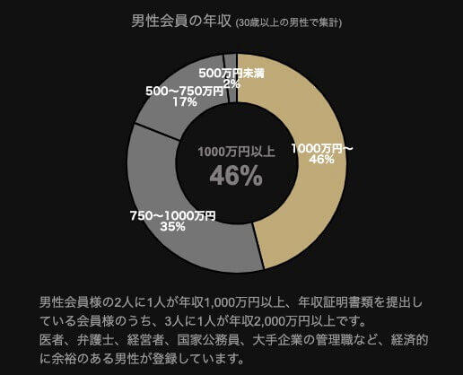マッチングアプリ東カレデートの年収