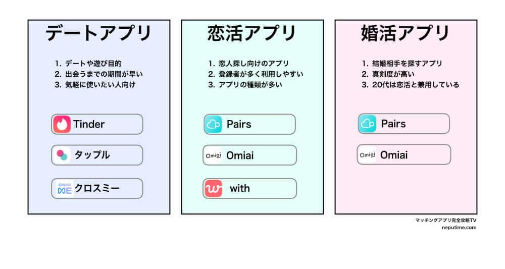 20代向け目的別おすすめマッチングアプリ