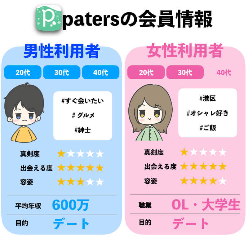 patersの会員情報・利用者