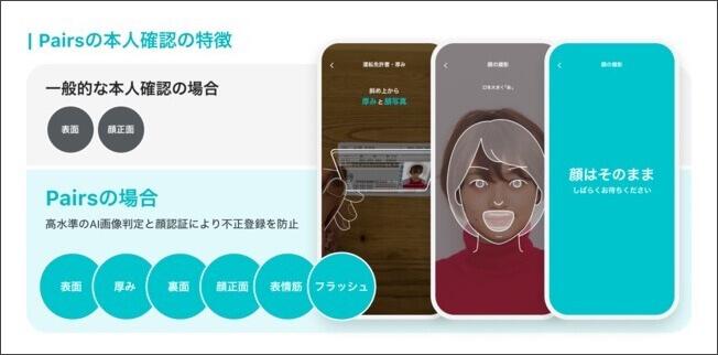 ペアーズの運営会社は顔認証システムを採用