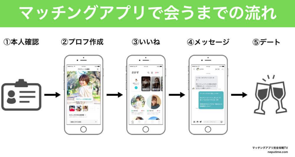 マッチングアプリで会うまでの流れ (1)