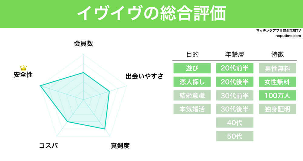 マッチングアプリ東カレデートの評判・情報