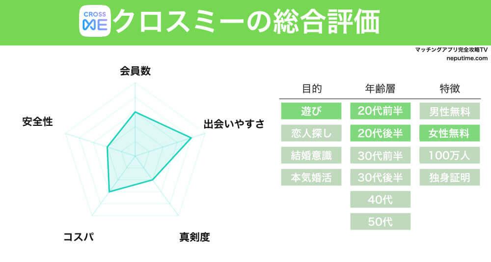 マッチングアプリクロスミーの評判・情報