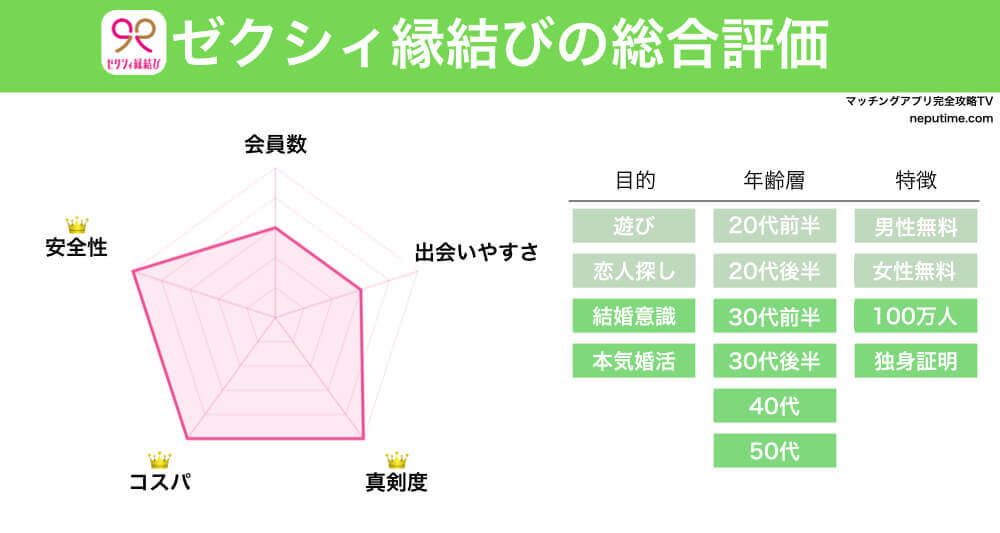 マッチングアプリゼクシィ縁結びの評判・情報