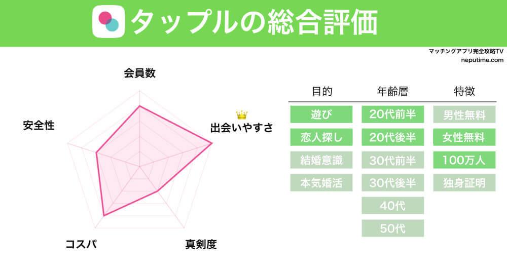 マッチングアプリタップルの評判・情報