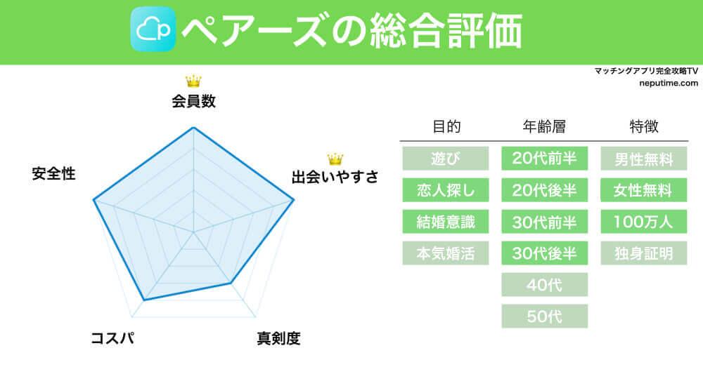マッチングアプリペアーズの評判・情報