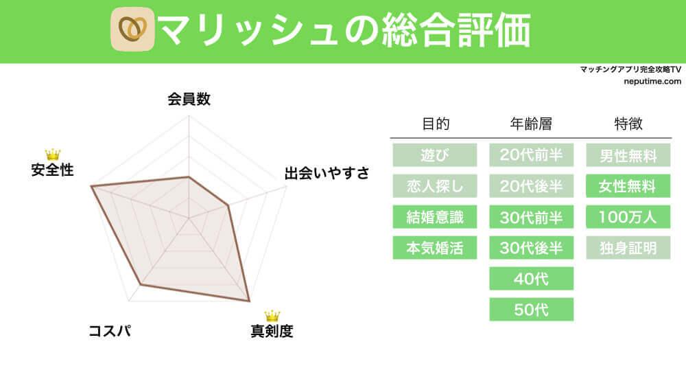 マッチングアプリマリッシュの評判・情報