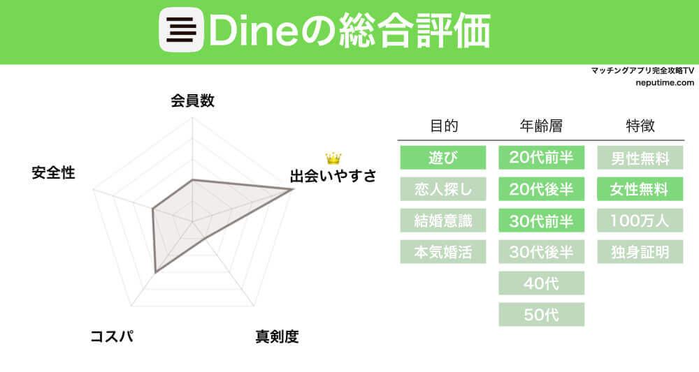 マッチングアプリDineの評判・情報