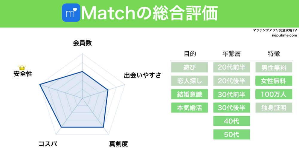 マッチングアプリMatchの評判・情報