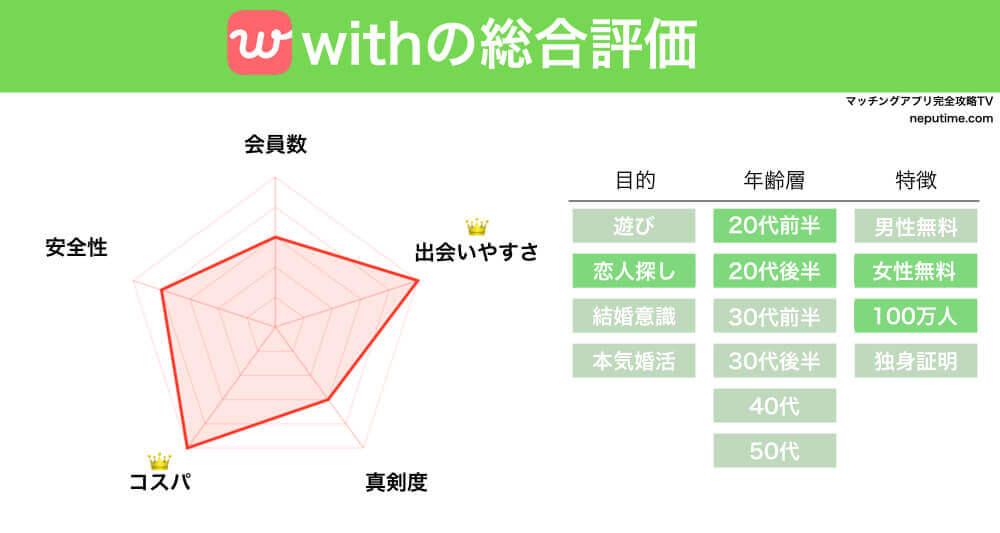 マッチングアプリwithの評判・情報