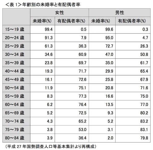 日本の真剣交際データ