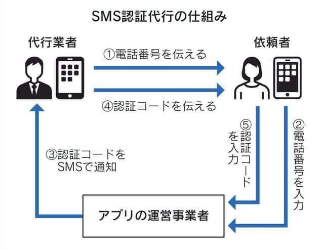 Tinder(ティンダー)で電話番号なしで使えるSMS認証