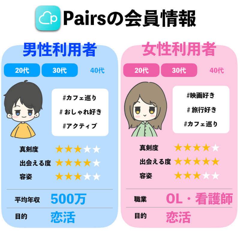 ペアーズ(Pairs)の年齢層・会員情報