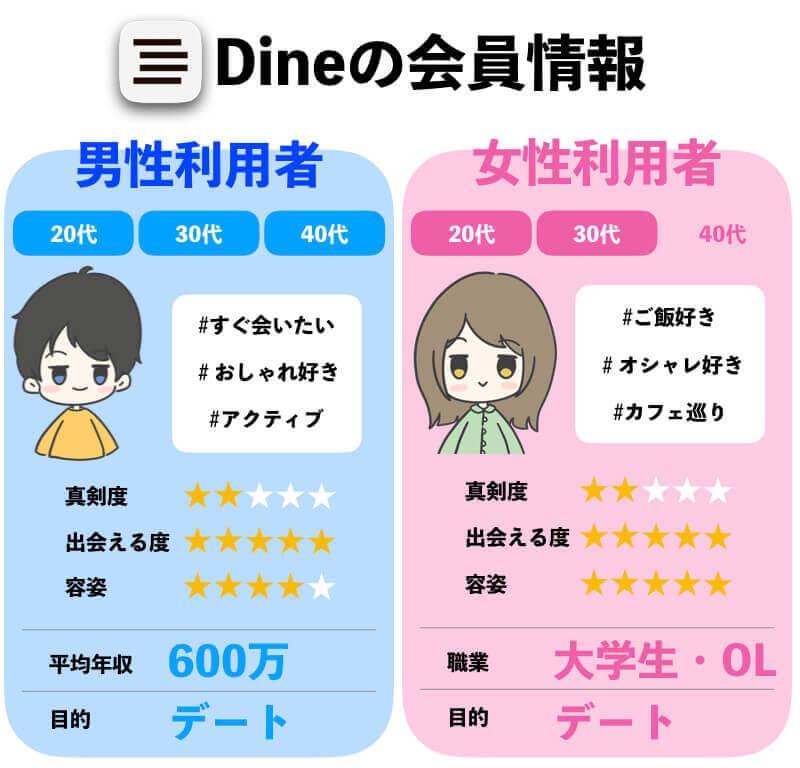 Dine(ダイン)がおすすめの年齢層・会員情報