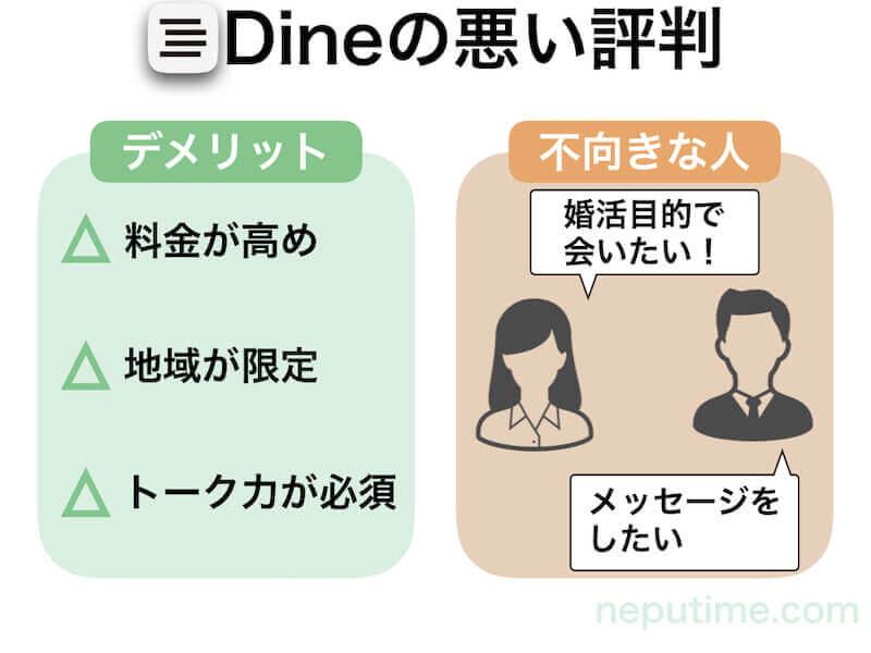 Dine(ダイン)の悪い評判口コミ