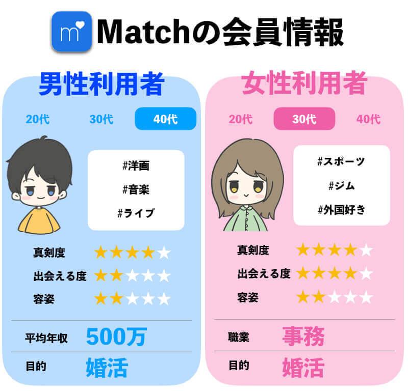 Match(マッチドットコム)がおすすめの年齢層・会員情報