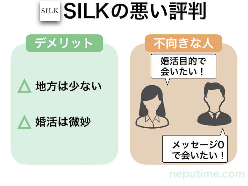SILKの悪い評判