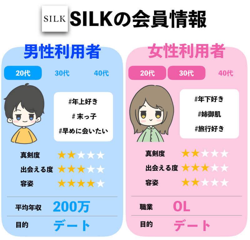 SILKの情報
