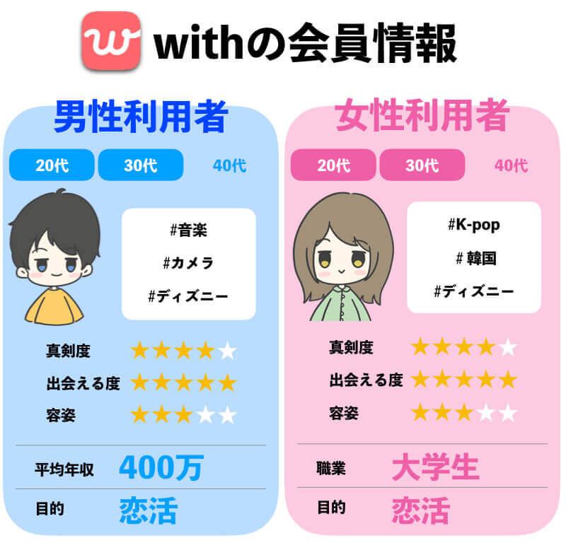 withがおすすめの年齢層・会員情報