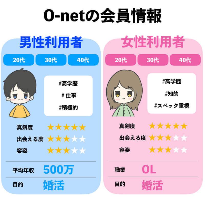 オーネットの評判口コミ・会員