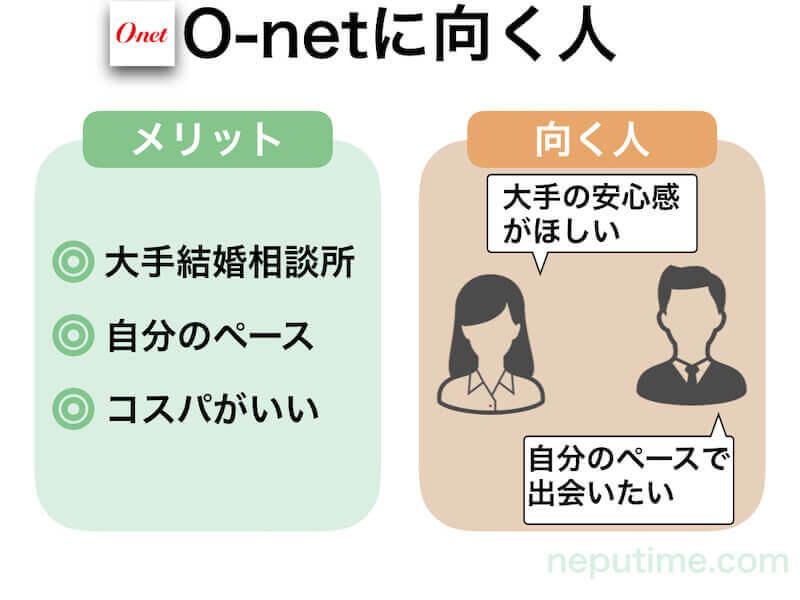 O-netの口コミ